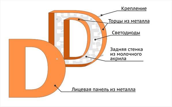 Объемные буквы металлические с контражурной подсветкой