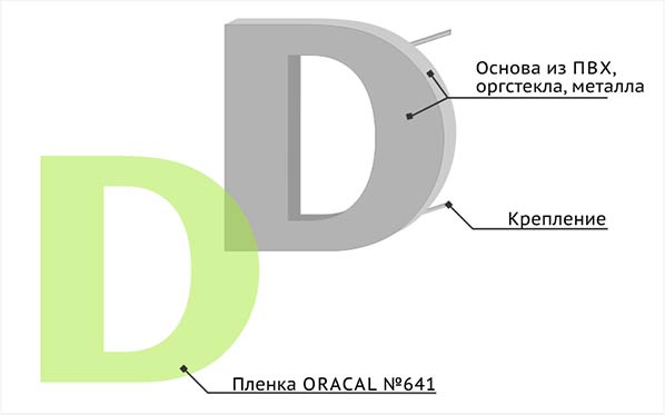 Объемные буквы металлические без подсветки